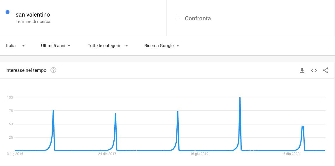 Ricerca San Valentino con Google Trends